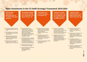 Open Aspects TU Delft Strategic Framework 2018-2024, CC BY TU Delft